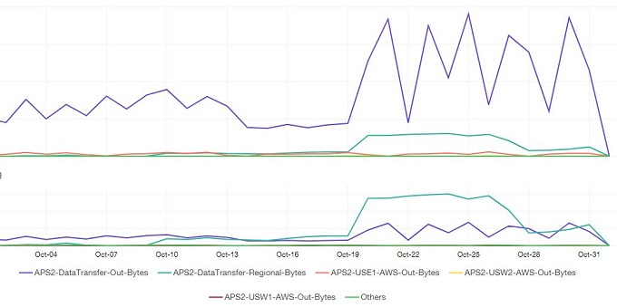 How we analysed our increased AWS data transfer usage