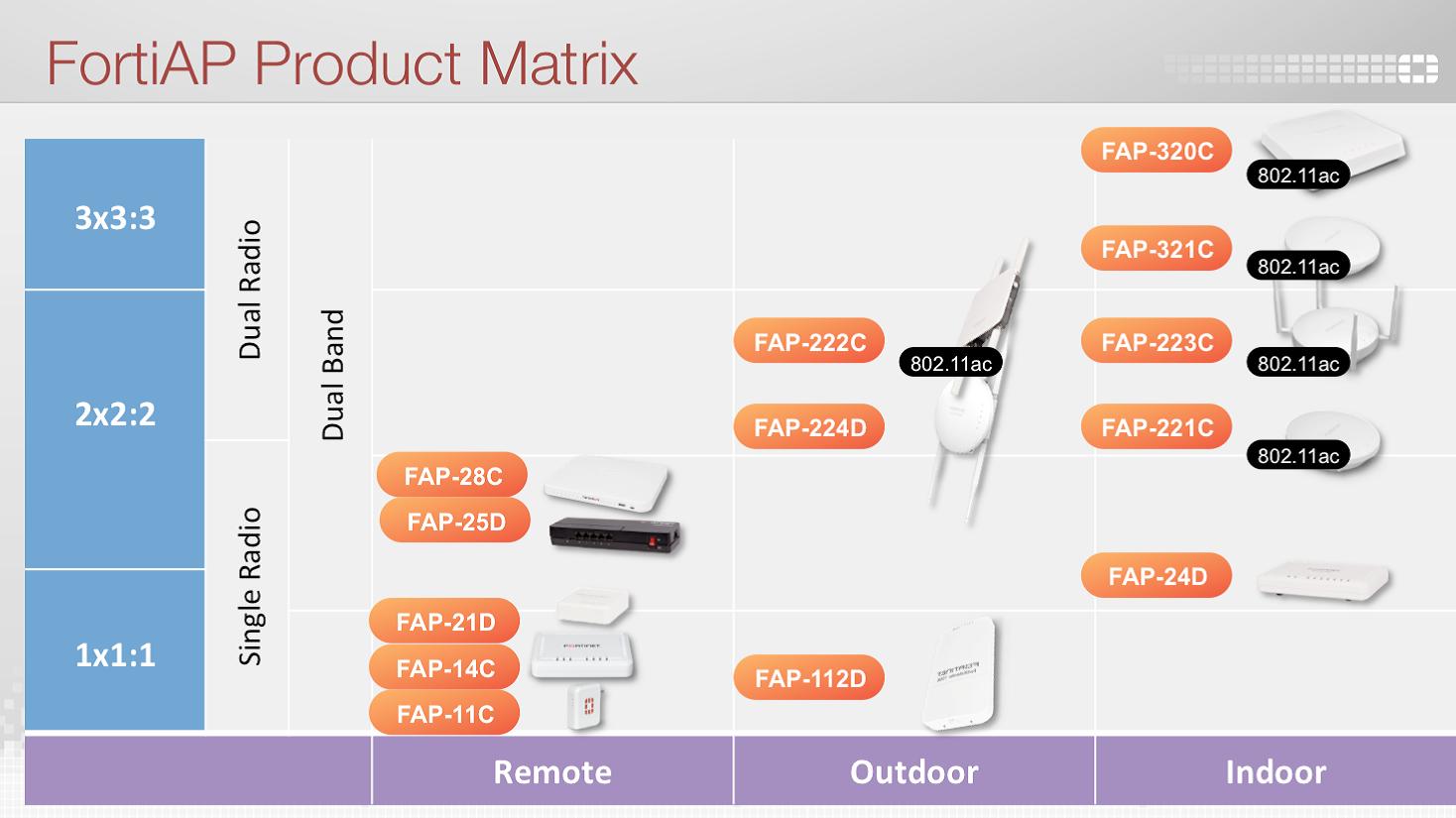 FortiAP Product Matrix