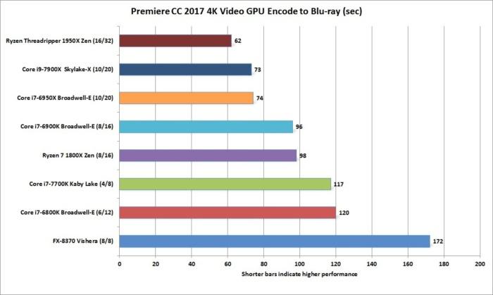 ryzen threadripper 1950x premiere creative cloud 2017 4k video encode to1080p gpu maximum render qu