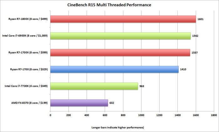 ryzen cinebench multi threaded