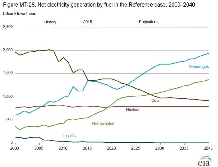 coal solar wind