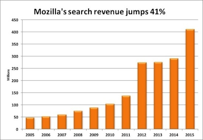 mozilla search revenue 2