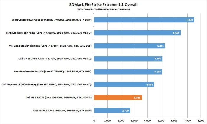 dell g3 15 3dmark firestrike extreme