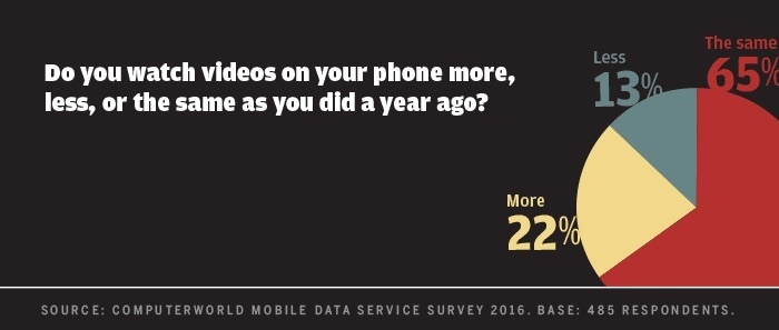 Computerworld mobile data survey 2016 - watch video more