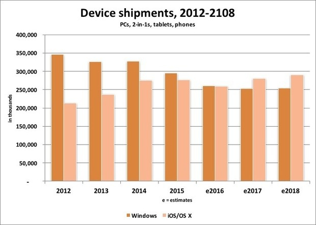 device shipments