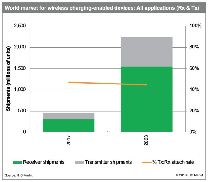 Wireless charging IHS Markit