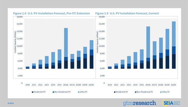PV solar installations