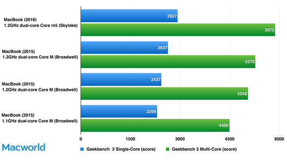 geekbench macbooks only