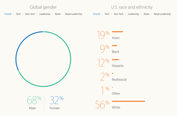 Apple Inclusion and Diversity Report 2016