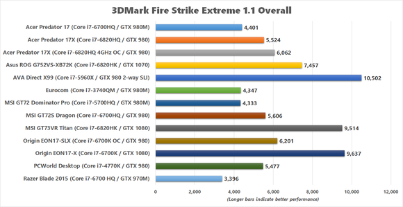 msi gt73vr titan 3dmark fire strike extreme