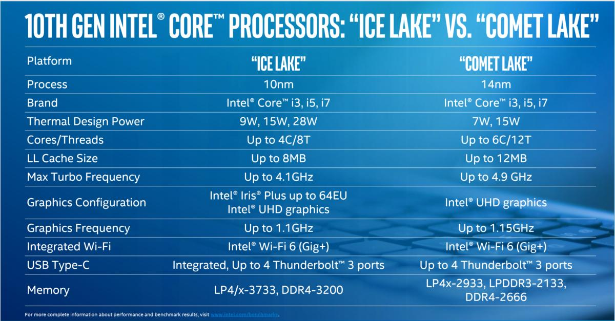 Intel comet lake clean ice lake vs comet lake