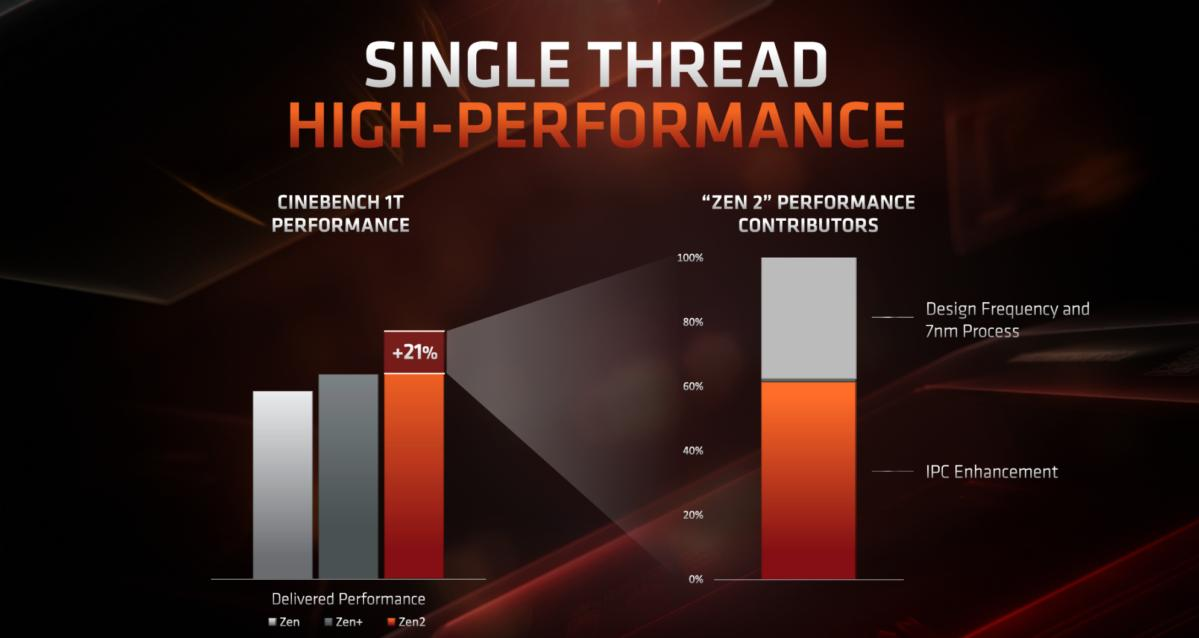 ryzen performance uplift