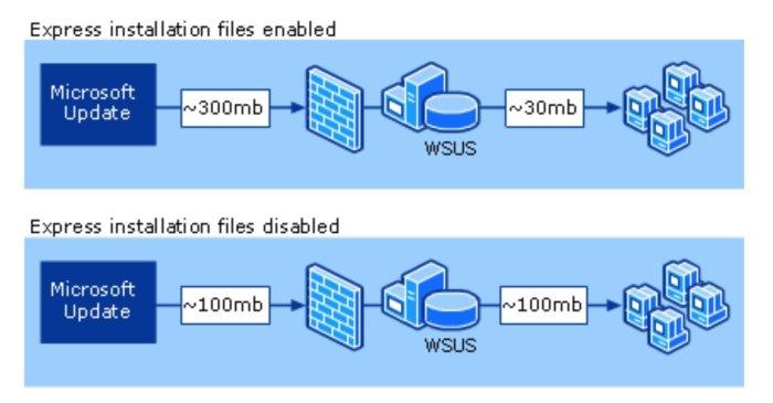 Express installation files in Windows 7