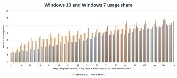 Windows 10 usage share chart 2
