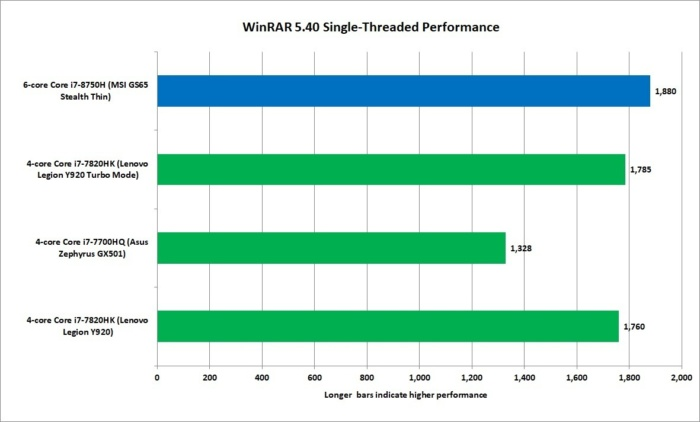 core i7 8750h winrar 540 1t performance