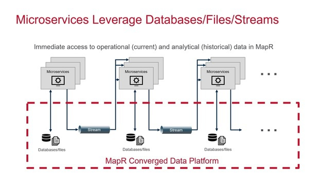 microservices leverage databases files streams