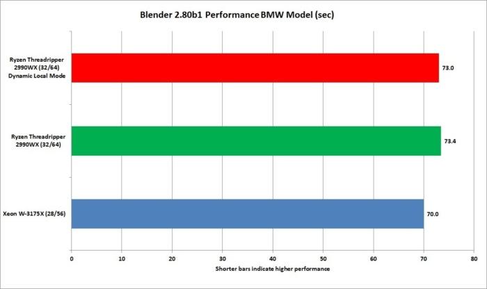 xeon w 3175x blender 2.80 bmw