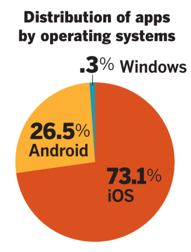 apps by operating system