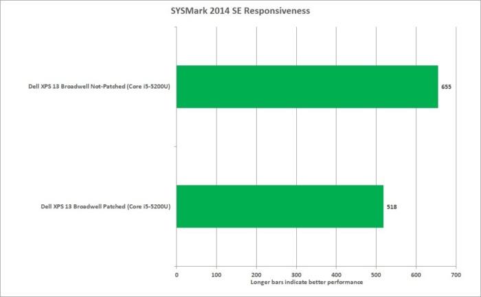 meltdown sysmark 2014 se system responsiveness xps13 corei5
