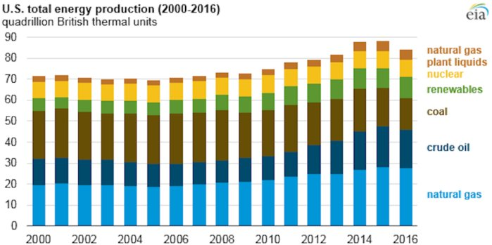 U.S. energy production coal