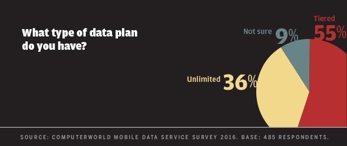 Computerworld mobile data survey 2016 - type of data plan