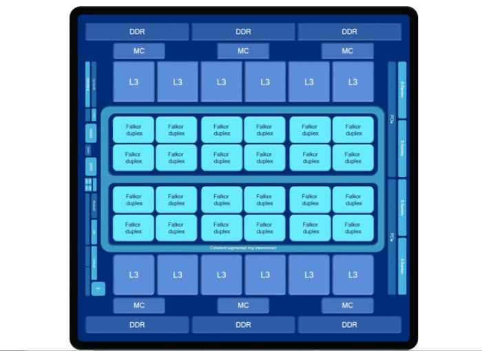qualcomm centriq architecture