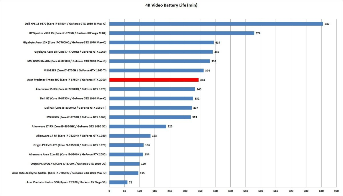 acer triton 500 battery life