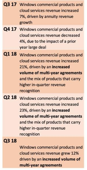 MSFT earnings language