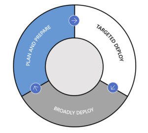 Windows as a service deployment cycle