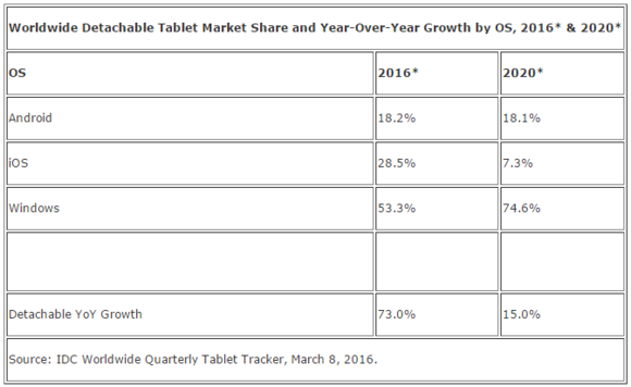 idc detachable tablet forecast