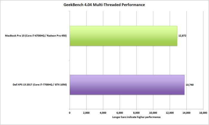dell xps 15 vs macbookpro 15 geekbench multi threaded