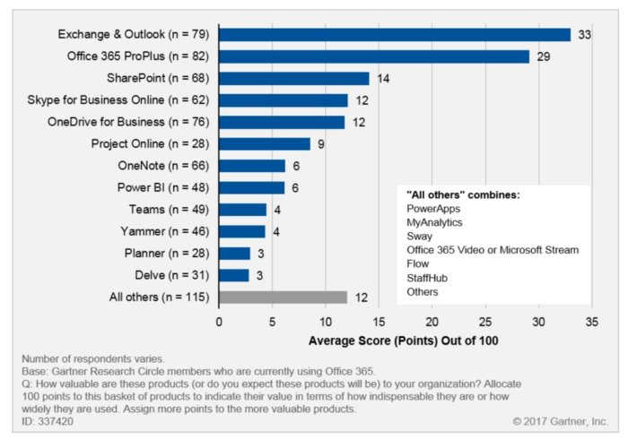 gartner survey on office 365