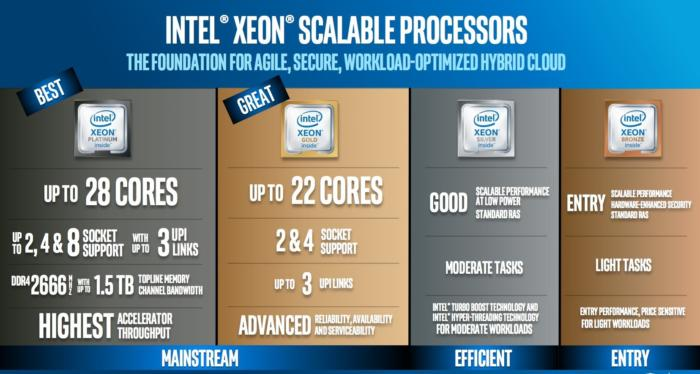 intel scalable processors