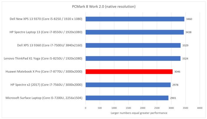 Huawei Matebook X Pro pcmark work