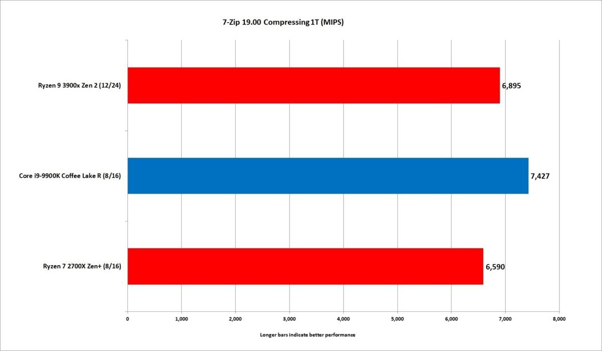 ryzen 9 3900x 7zip compressing 1t