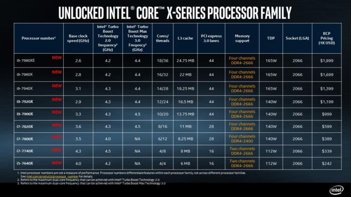 intel core i9 final matrix