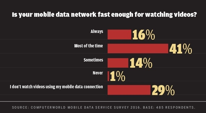 Computerworld mobile data survey 2016 - network fast enough for video
