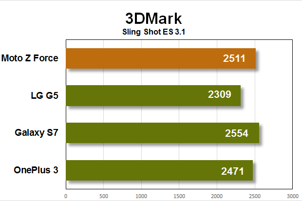 moto z force benchmarks 3dmark