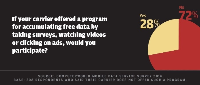 Computerworld mobile data survey 2016 - free data plan