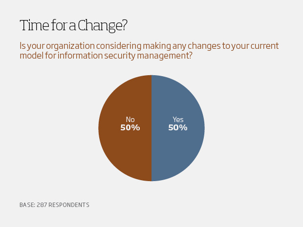 Time for a change - csuite charts13