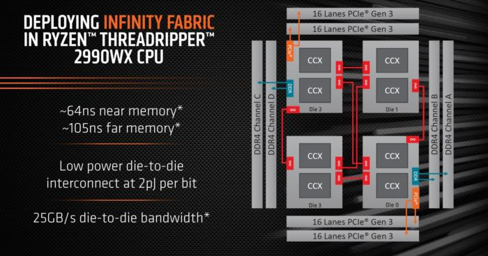 2990wx die topology updated