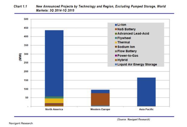 Battery storage system growth