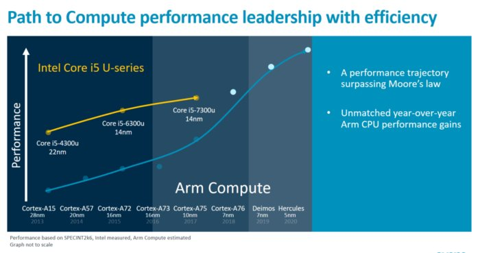 arm perf roadmap