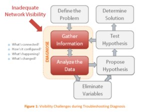 Visibility challenges during troubleshooting diagnosis
