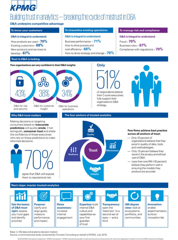 infographic kpmg