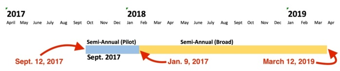 Office 365 release schedule 1