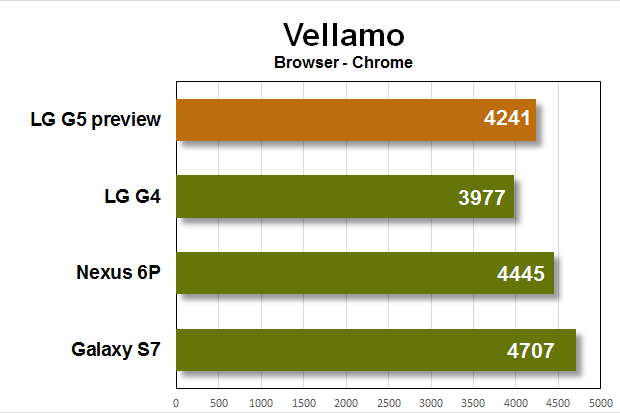 lg g5 preview benchmarks vellamo browser