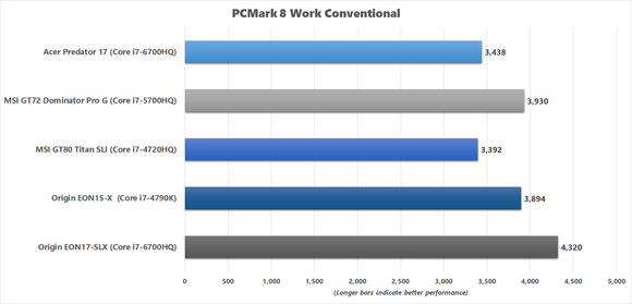 Acer Predator 17 PCMark 8 Work Conventional