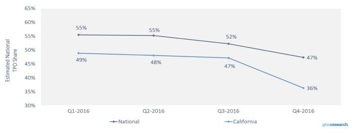 tpo market share residential solar