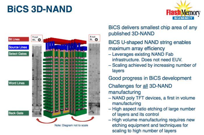 WD Toshiba 3D NAND BiCS